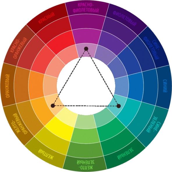 Цветовой круг в дизайне